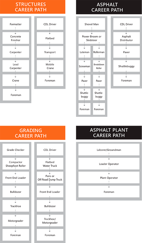 Structures Career Path